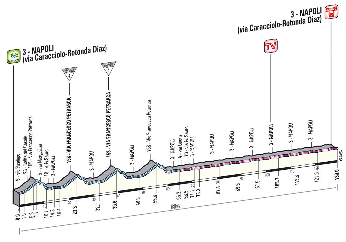 giro2013-profil-etape1