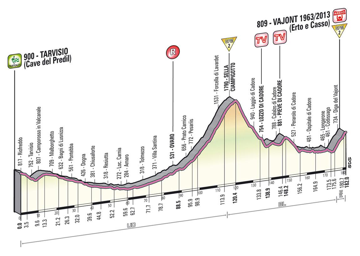 giro2013-profil-etape11