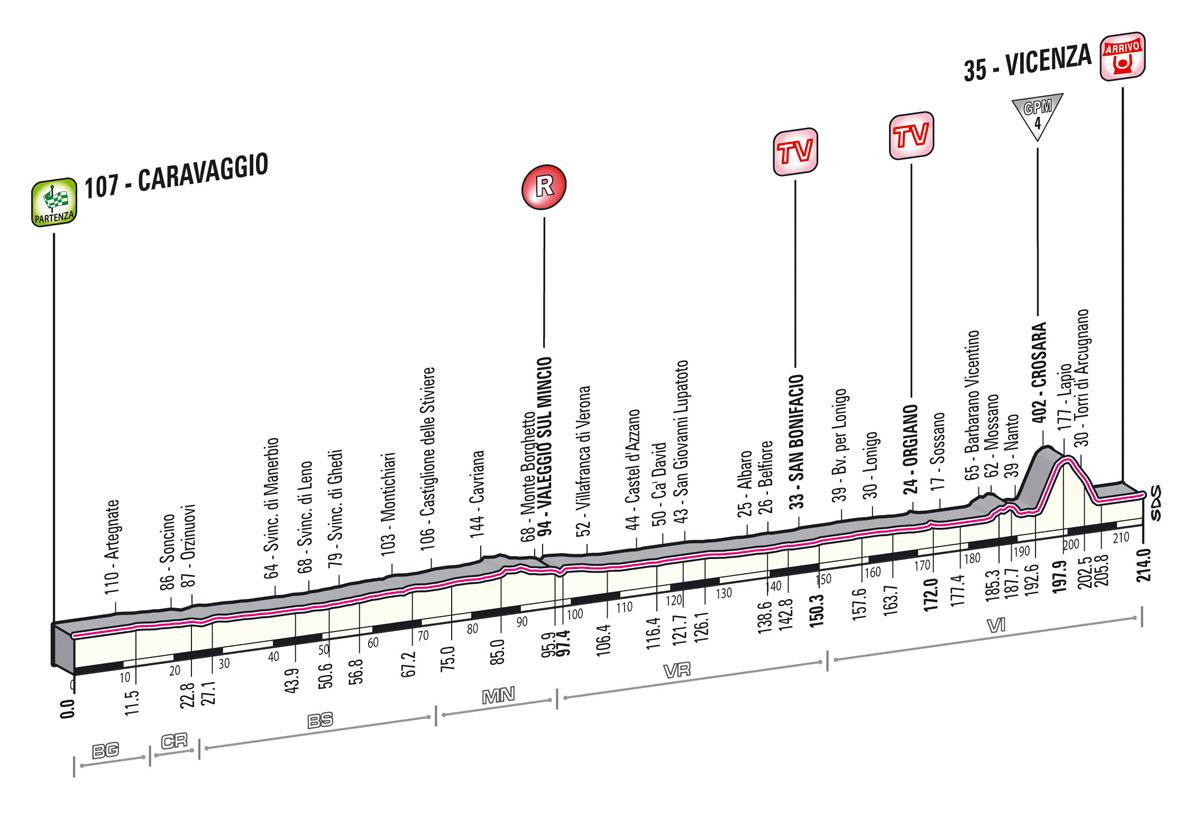 giro2013-profil-etape17