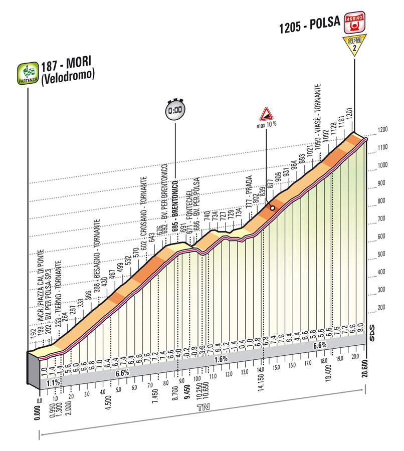 giro2013-profil-etape18