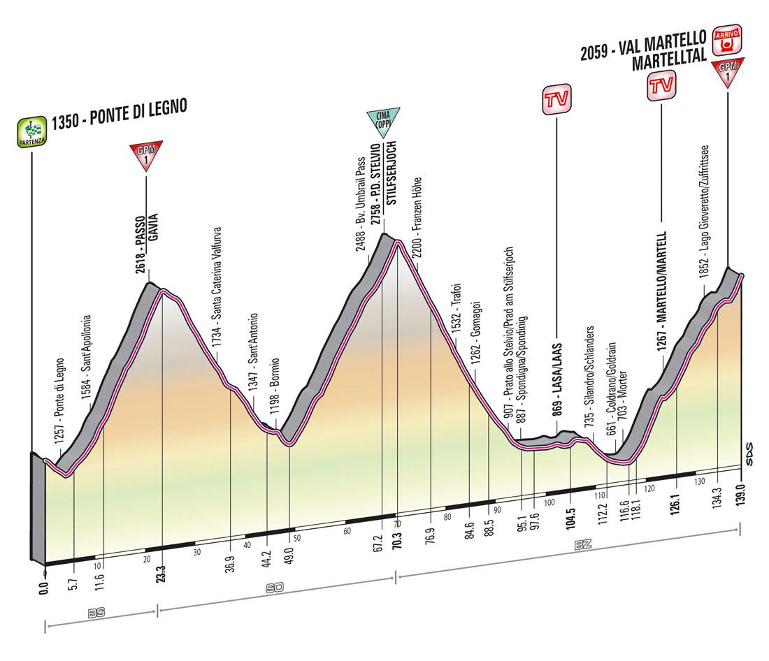 giro2013-profil-etape19