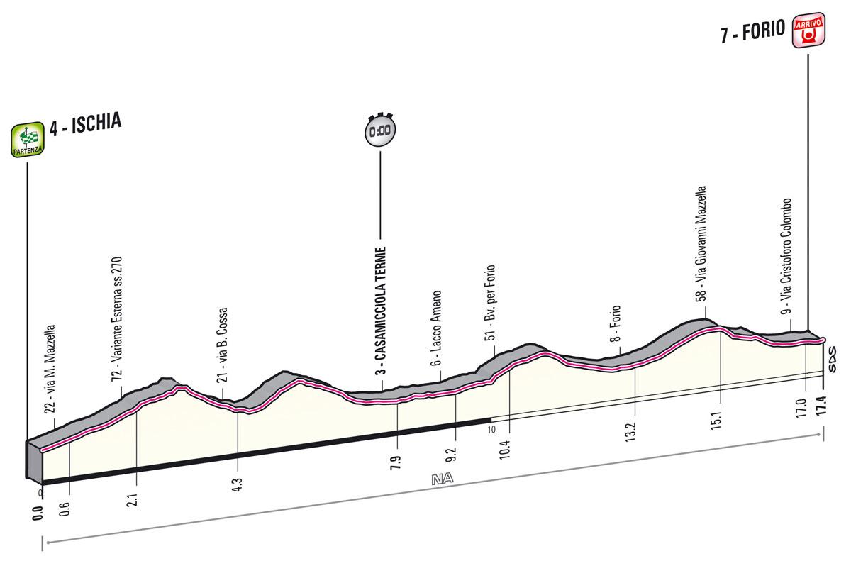 giro2013-profil-etape2