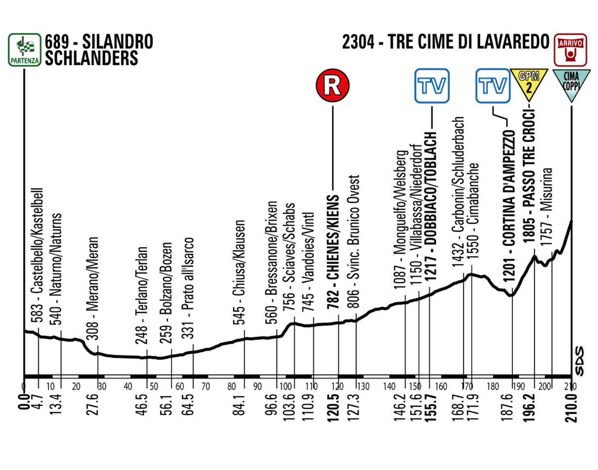 giro2013-profil-etape20