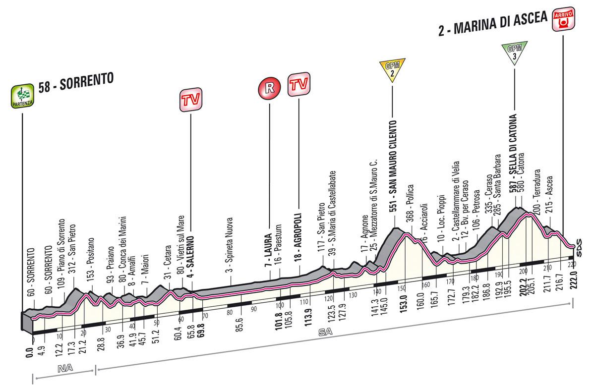 giro2013-profil-etape3
