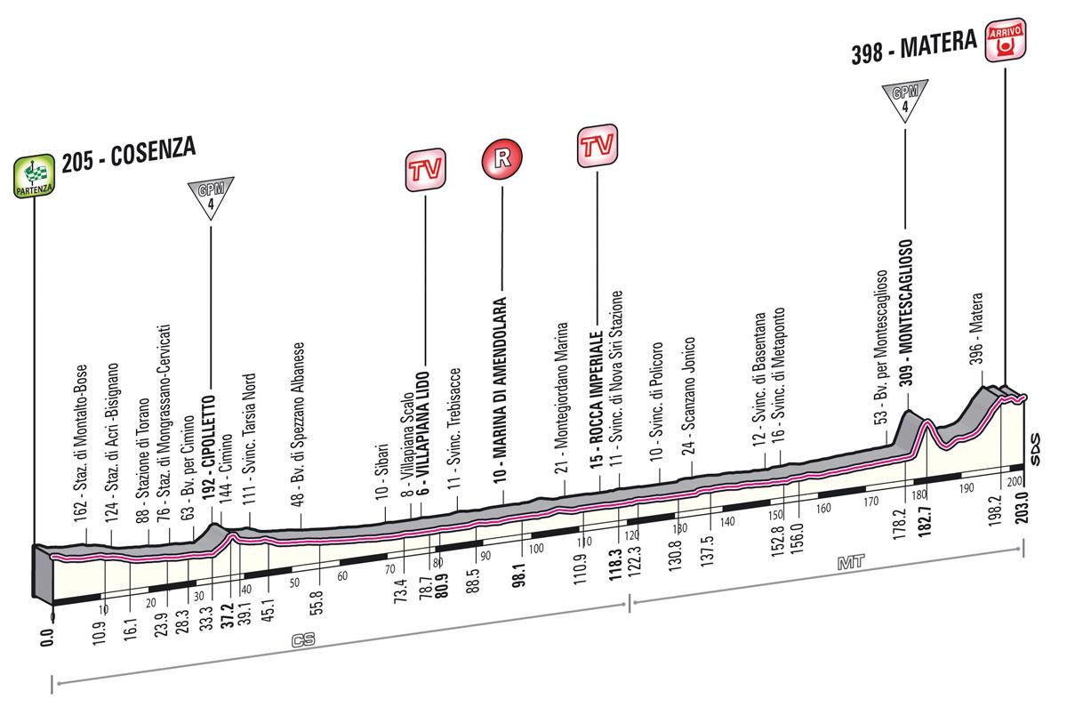 giro2013-profil-etape5