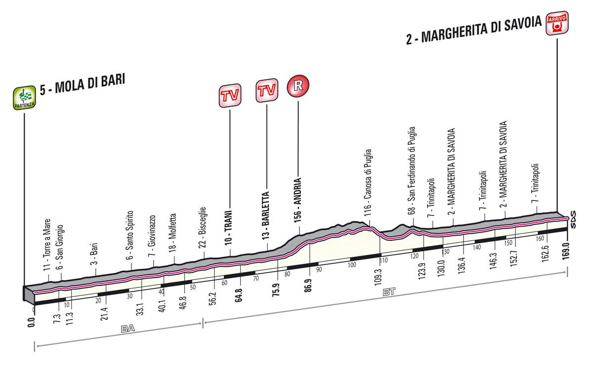 giro2013-profil-etape6