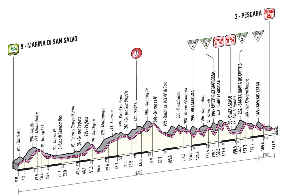 giro2013-profil-etape7