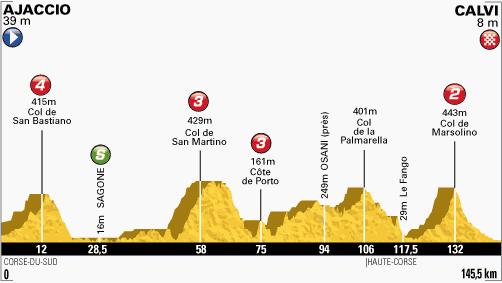 profil-etape3-tour2013