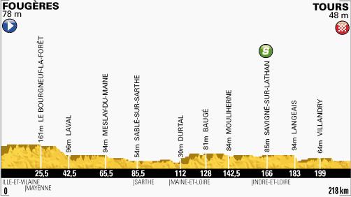 profil-etape12-tour2013