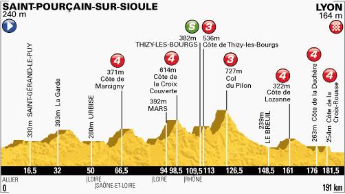 profil-etape14-tour2013