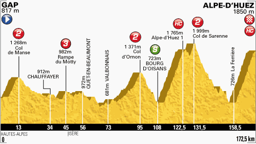 profil-etape18-tour2013