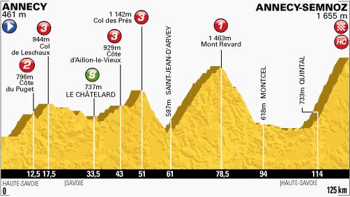 profil-etape20-tour2013