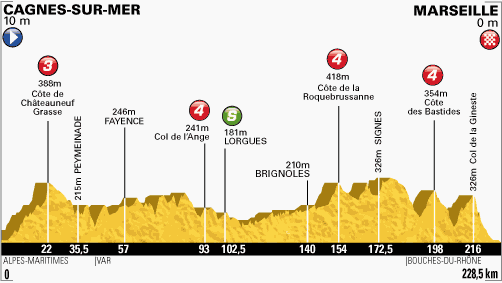 profil-etape5-tour2013