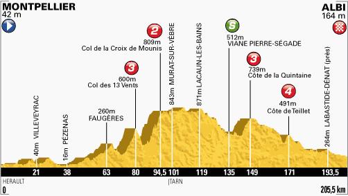 profil-etape7-tour2013