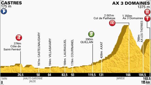 profil-etape8-tour2013
