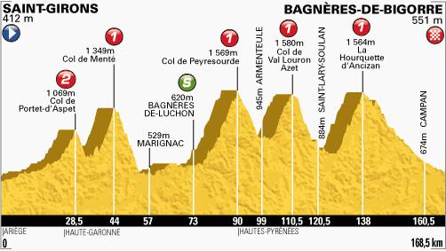 profil-etape9-tour2013