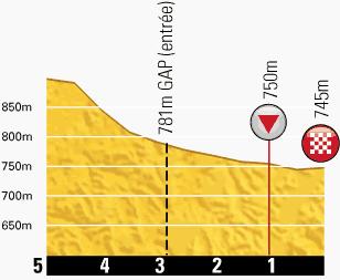 profilkms-etape16-tour2013