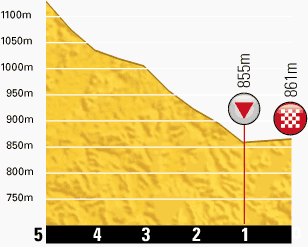 profilkms-etape17-tour2013