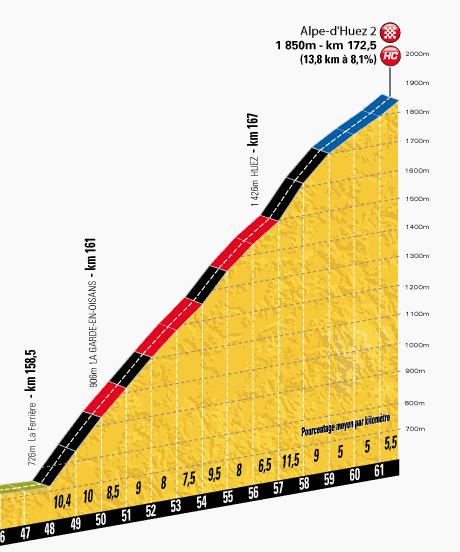 profilkms-etape18-tour2013