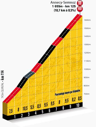profilkms-etape20-tour2013