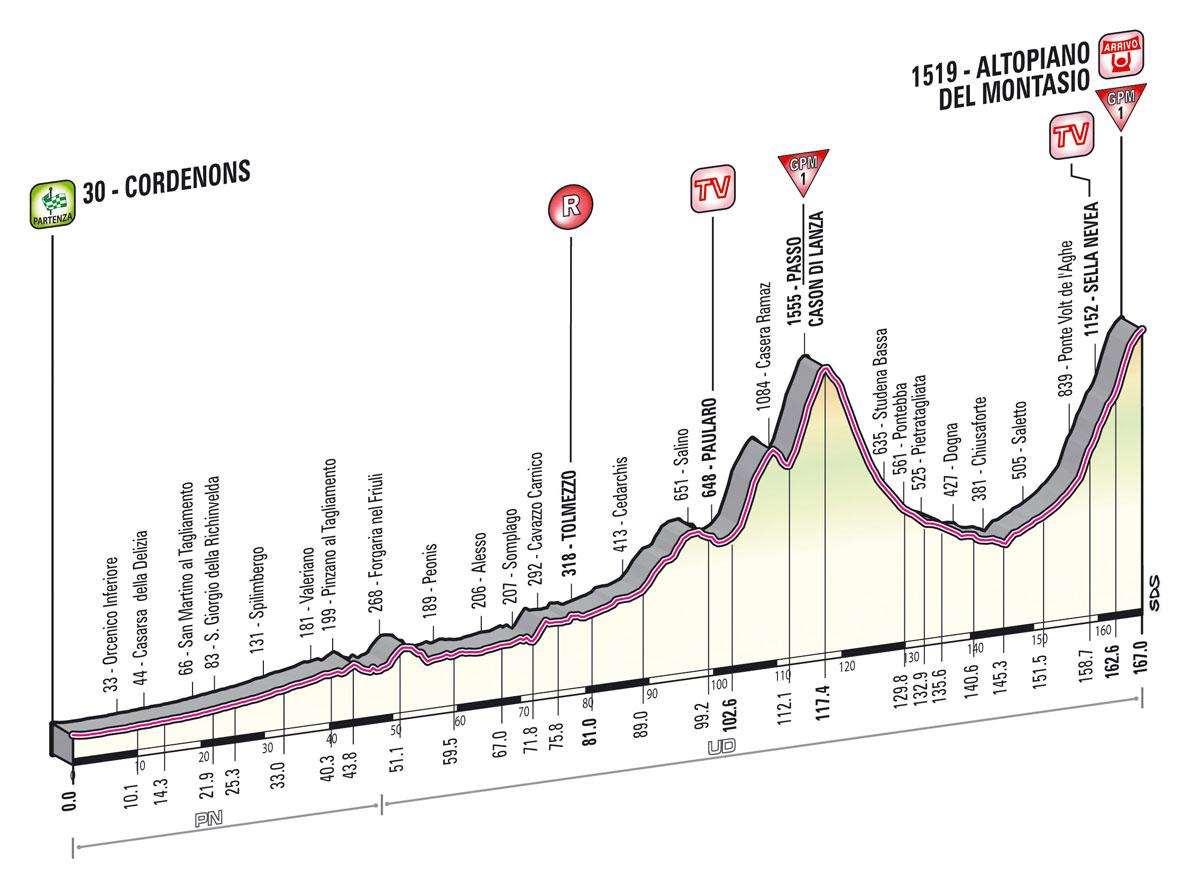 giro2013-profil-etape10