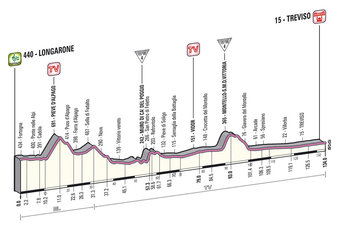 giro2013-profil-etape12