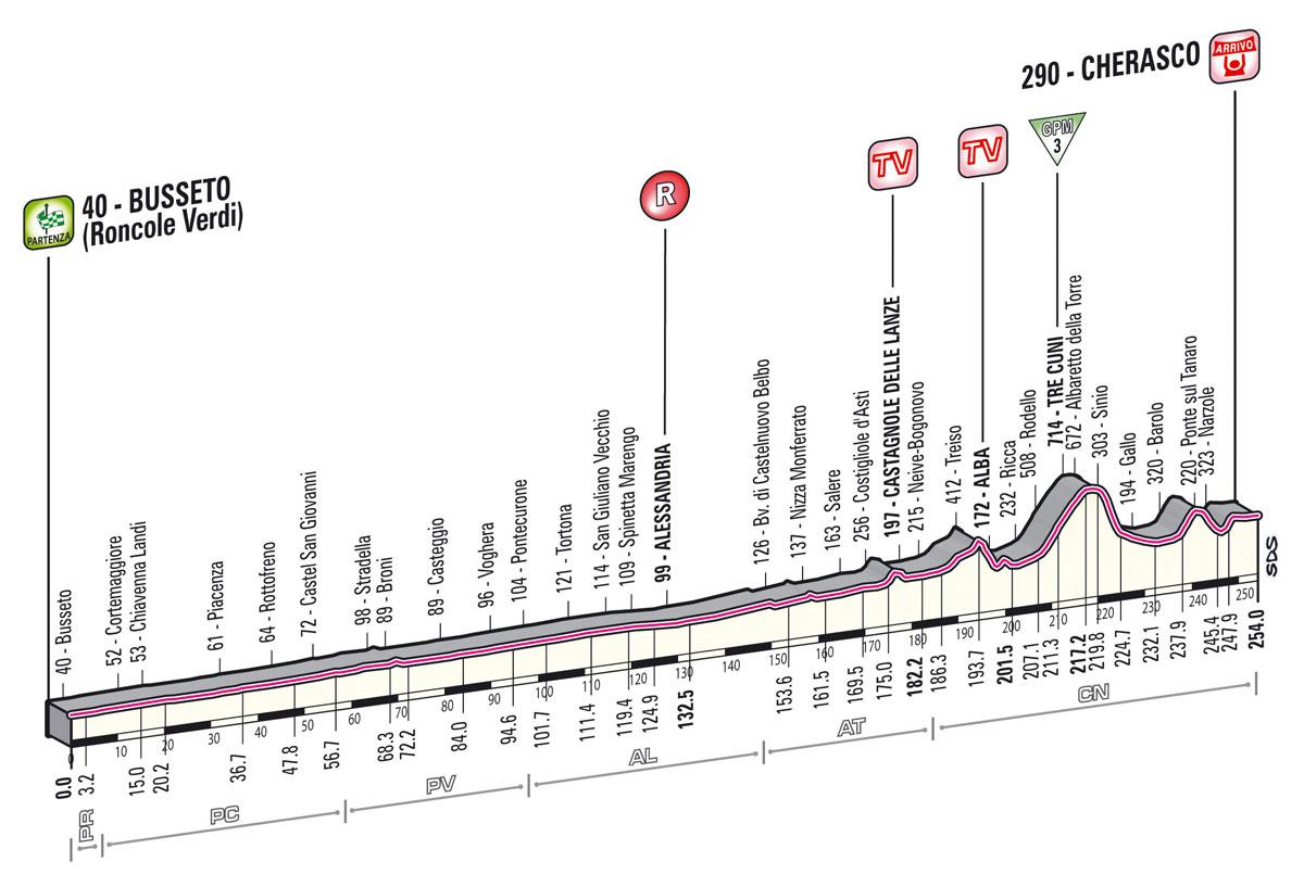 giro2013-profil-etape13