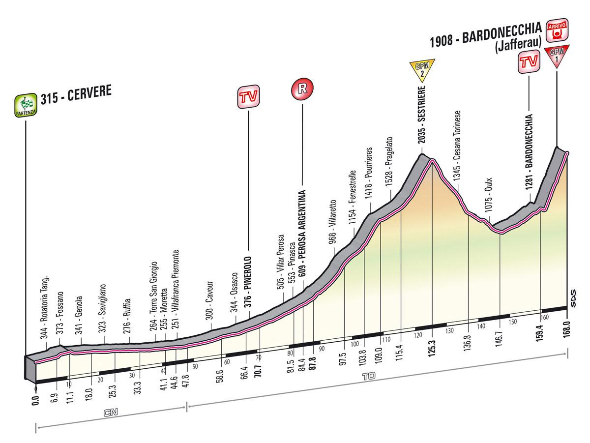 Etape 14 Giro 2019