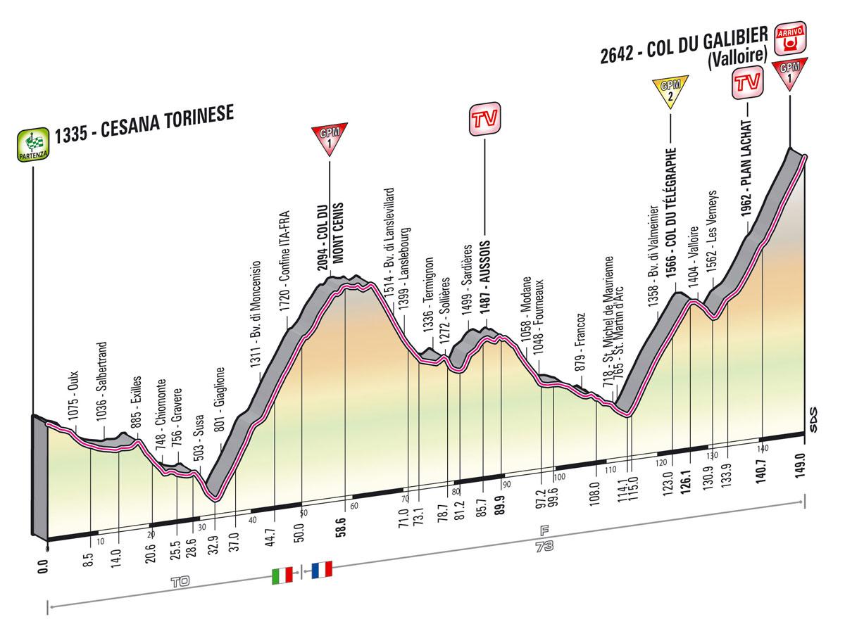 giro2013-profil-etape15