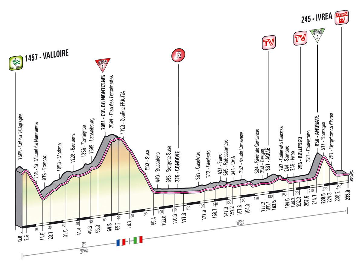 giro2013-profil-etape16