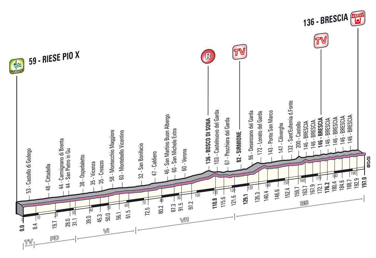 giro2013-profil-etape21