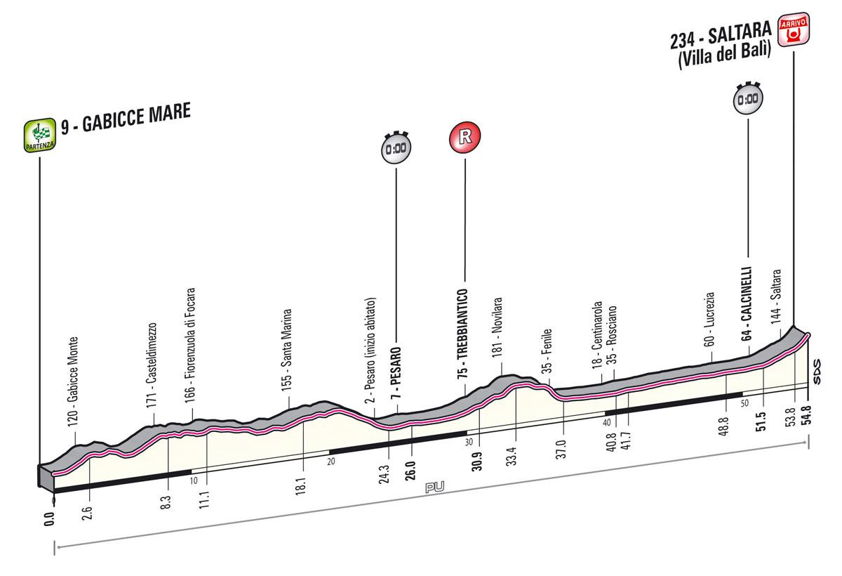 giro2013-profil-etape8