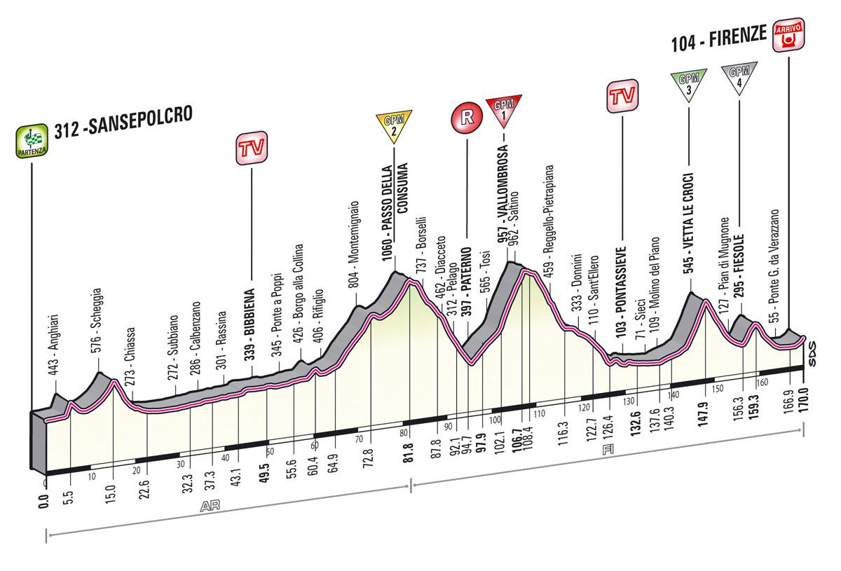 giro2013-profil-etape9