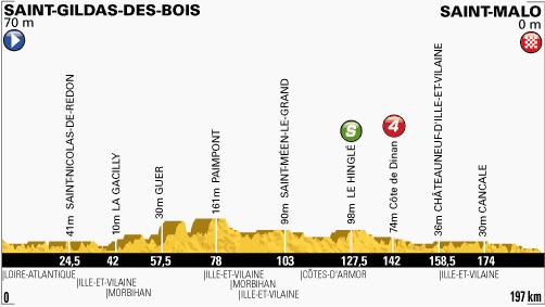 profil-etape10-tour2013