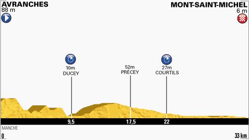 profil-etape11-tour2013