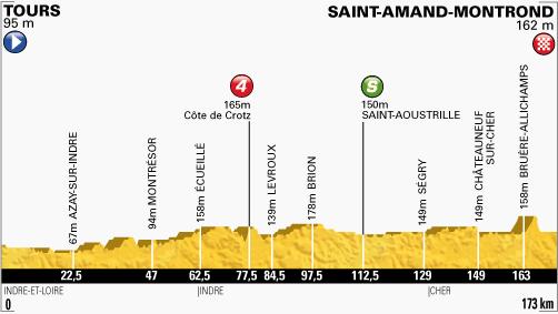 profil-etape13-tour2013