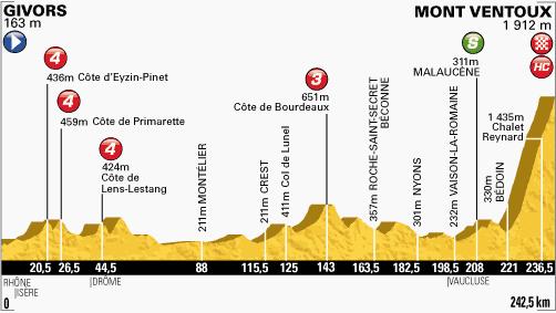 profil-etape15-tour2013