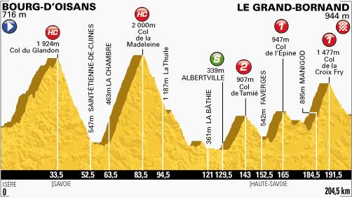 profil-etape19-tour2013