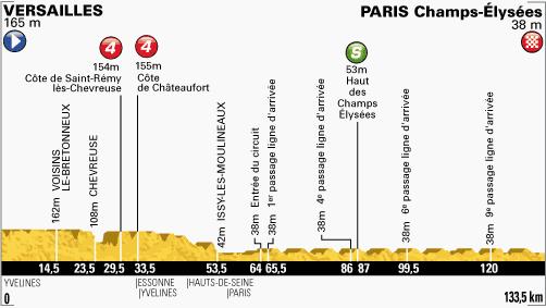 profil-etape21-tour2013